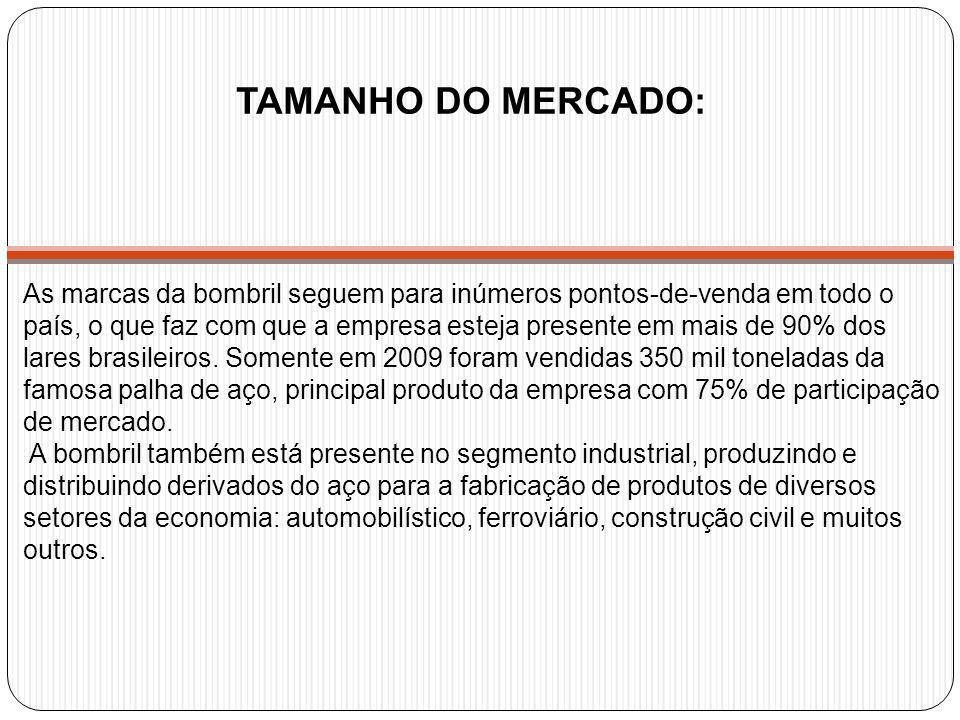As marcas da bombril seguem para inúmeros pontos-de-venda em todo o país, o que faz com que a empresa esteja presente em mais de 90% dos lares brasile