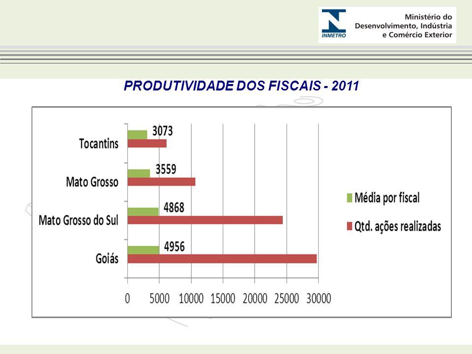 PRODUTIVIDADE DOS FISCAIS - 2011
