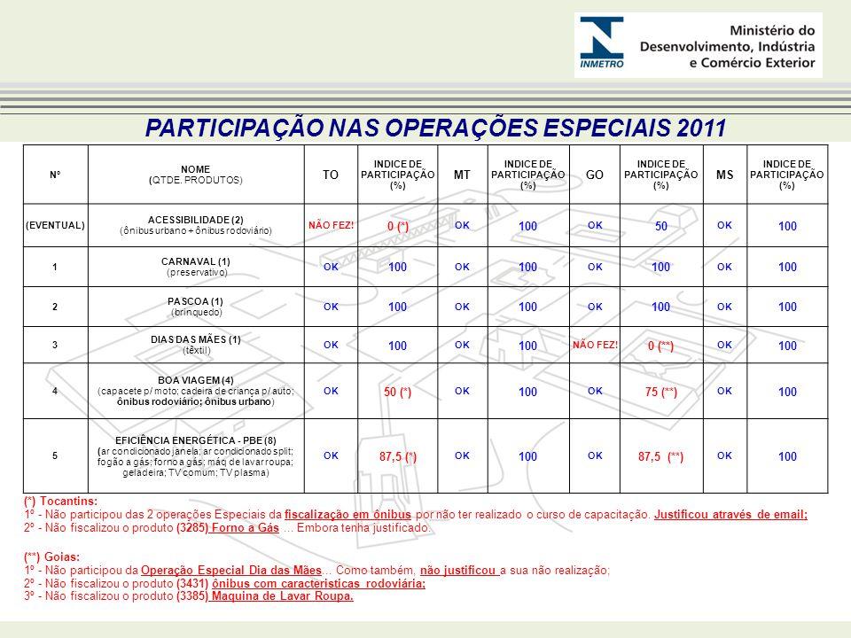 PARTICIPAÇÃO NAS OPERAÇÕES ESPECIAIS 2011 Nº NOME (QTDE.
