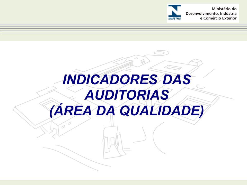 INDICADORES DAS AUDITORIAS (ÁREA DA QUALIDADE)