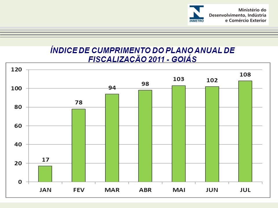 NÚMERO DE AÇÕES DE FISCALIZAÇÃO 2011 - GOIÁS