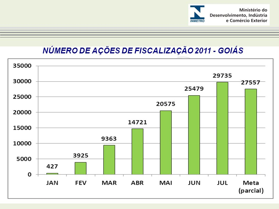 ÍNDICE DE CUMPRIMENTO DO PLANO ANUAL DE FISCALIZAÇÃO 2011 – MATO GROSSO DO SUL