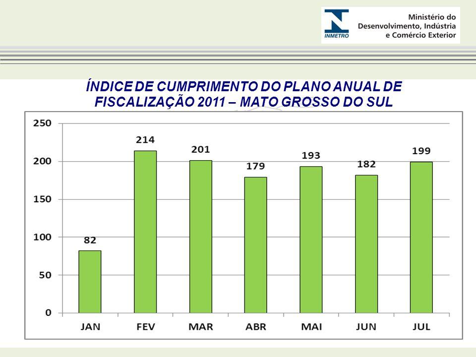 NÚMERO DE AÇÕES DE FISCALIZAÇÃO 2011 – MATO GROSSO DO SUL