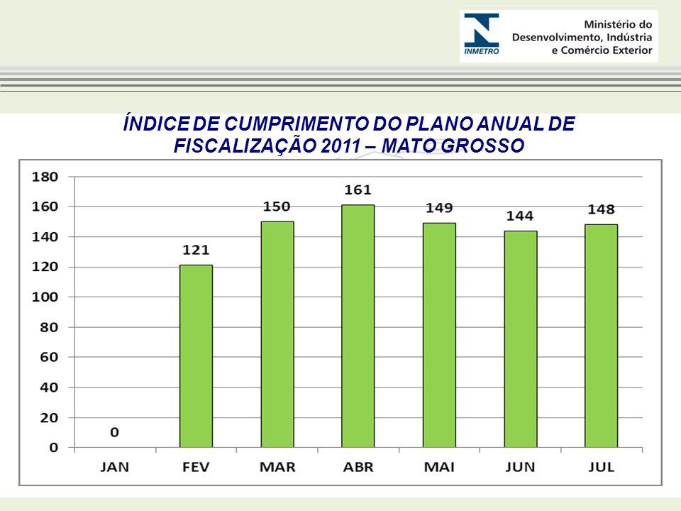 ÍNDICE DE CUMPRIMENTO DO PLANO ANUAL DE FISCALIZAÇÃO 2011 – MATO GROSSO