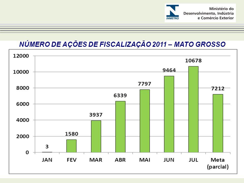 NÚMERO DE AÇÕES DE FISCALIZAÇÃO 2011 – MATO GROSSO