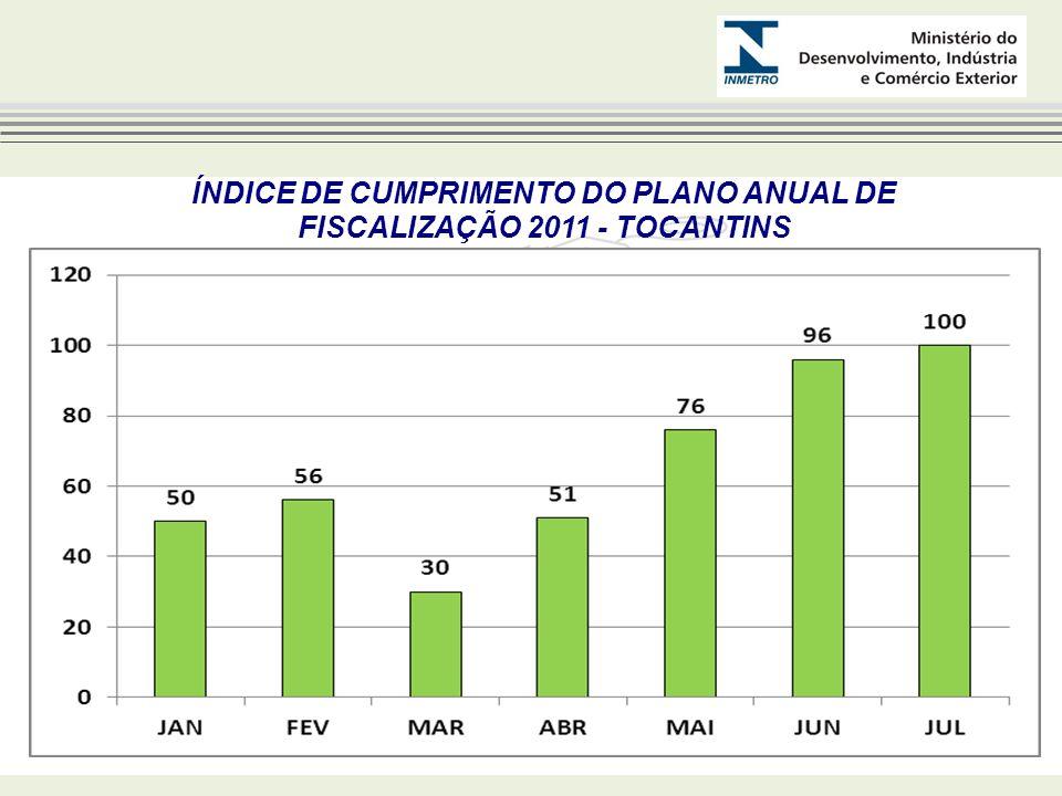 NÚMERO DE AÇÕES DE FISCALIZAÇÃO 2011 - TOCANTINS