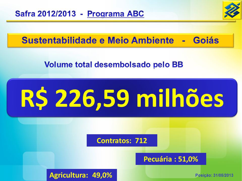 GOIÁS Contratações Safra 2010/2011 19,18 milhões 2011/2012 132,66 milhões 2012/2013 226,59 milhões Posição: 31/05/2013