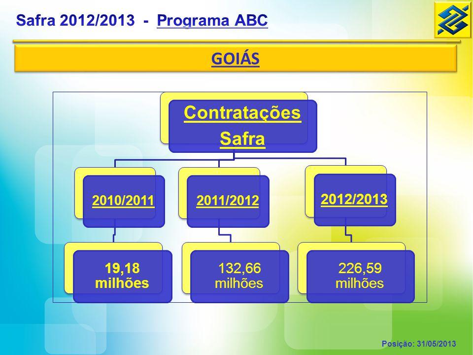 Programa ABC investimento PROGRAMA ABC - Programa para Redução da Emissão de Gases de Efeito Estufa na Agricultura Público Alvo Produtores rurais, pessoas físicas ou jurídicas, e suas cooperativas.