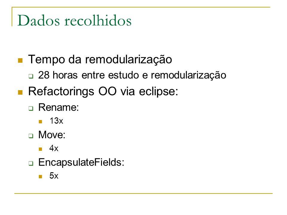 Dados recolhidos  Tempo da remodularização  28 horas entre estudo e remodularização  Refactorings OO via eclipse:  Rename:  13x  Move:  4x  EncapsulateFields:  5x