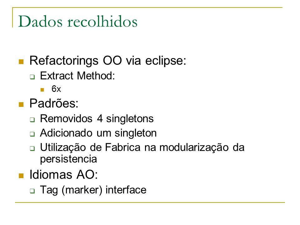 Dados recolhidos  Refactorings OO via eclipse:  Extract Method:  6x  Padrões:  Removidos 4 singletons  Adicionado um singleton  Utilização de Fabrica na modularização da persistencia  Idiomas AO:  Tag (marker) interface