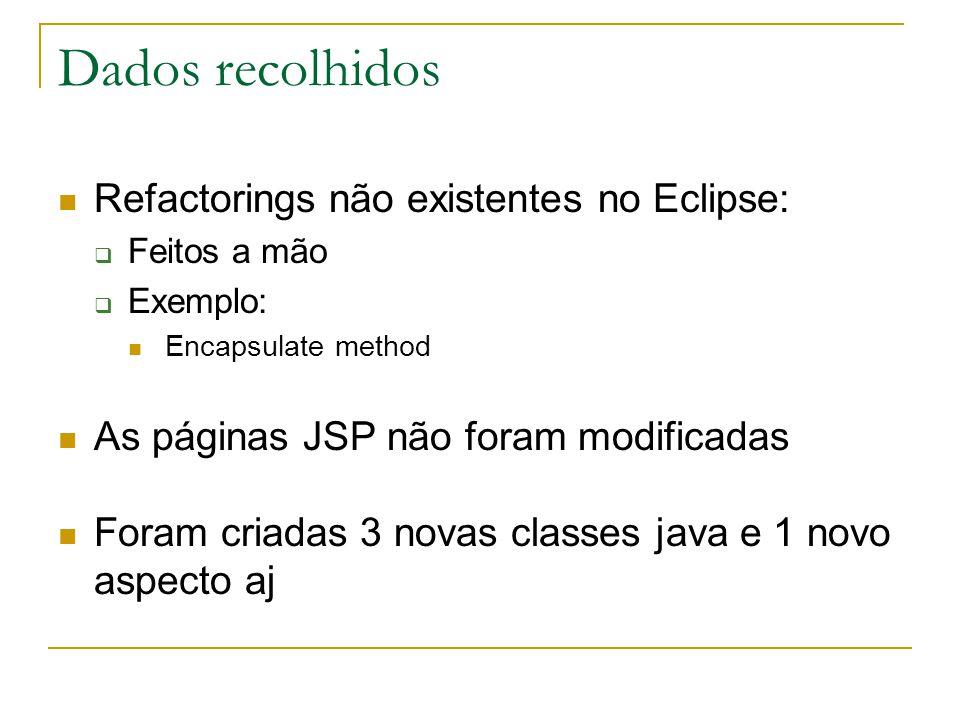 Dados recolhidos  Refactorings não existentes no Eclipse:  Feitos a mão  Exemplo:  Encapsulate method  As páginas JSP não foram modificadas  Foram criadas 3 novas classes java e 1 novo aspecto aj