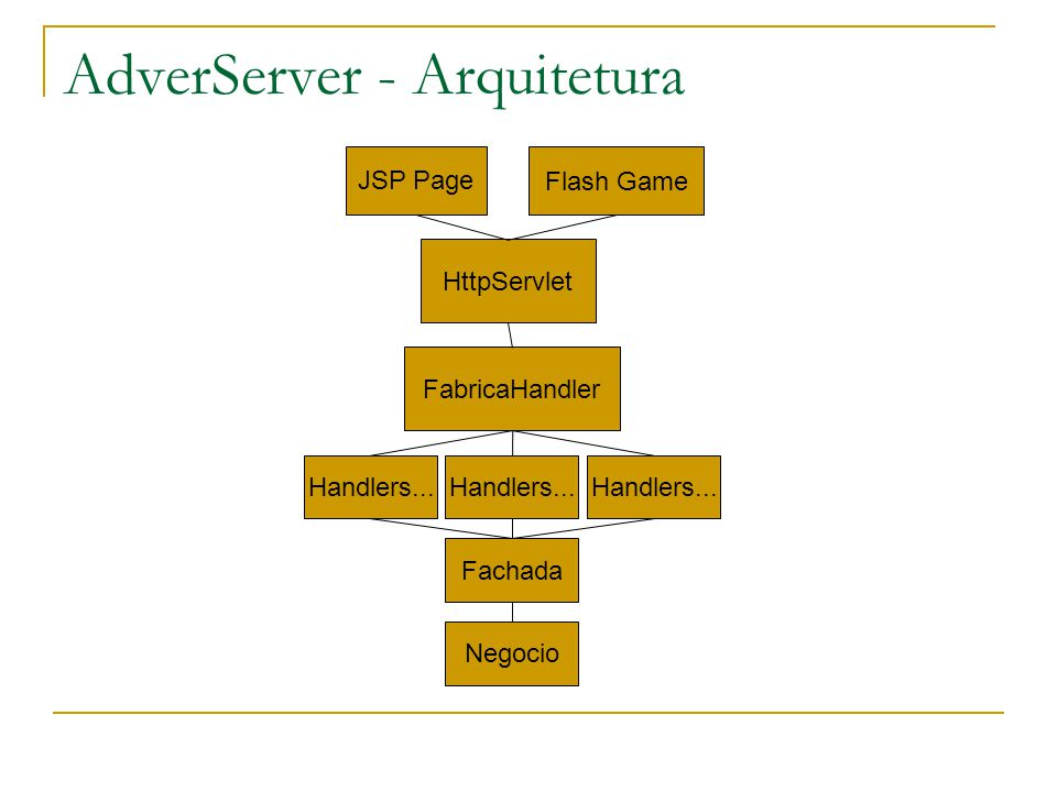 AdverServer - Arquitetura JSP Page Flash Game HttpServlet FabricaHandler Handlers...
