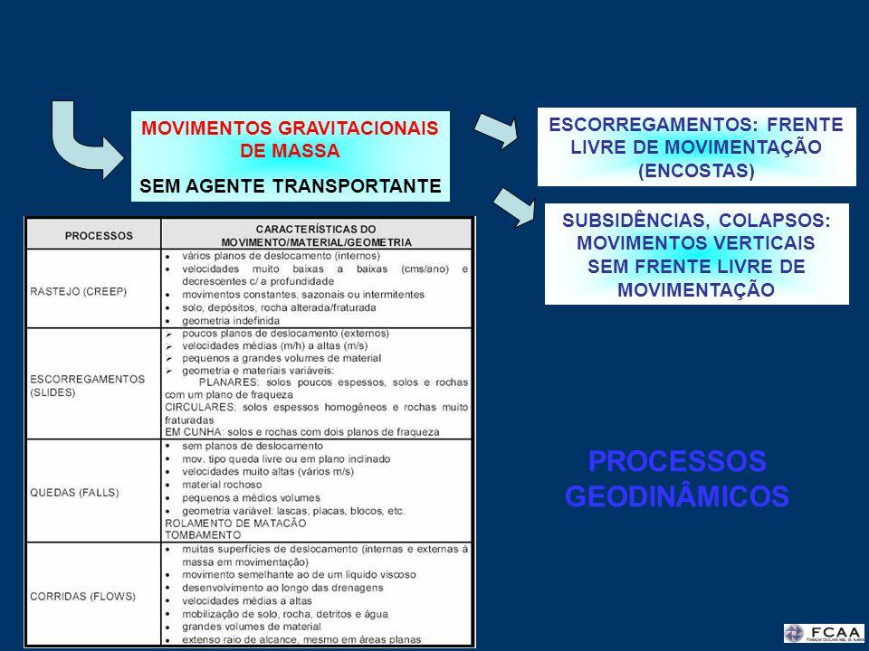 MOVIMENTOS GRAVITACIONAIS DE MASSA SEM AGENTE TRANSPORTANTE ESCORREGAMENTOS: FRENTE LIVRE DE MOVIMENTAÇÃO (ENCOSTAS) SUBSIDÊNCIAS, COLAPSOS: MOVIMENTO