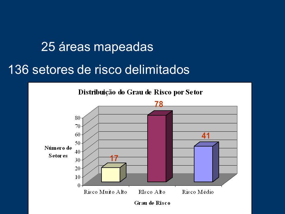 25 áreas mapeadas 136 setores de risco delimitados 78 17 41