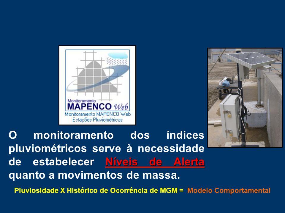 Níveis de Alerta O monitoramento dos índices pluviométricos serve à necessidade de estabelecer Níveis de Alerta quanto a movimentos de massa. Pluviosi