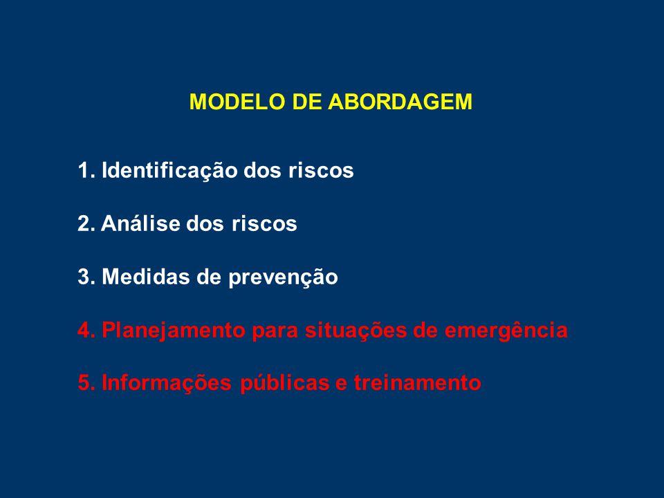 1. Identificação dos riscos 2. Análise dos riscos 3. Medidas de prevenção 4. Planejamento para situações de emergência 5. Informações públicas e trein