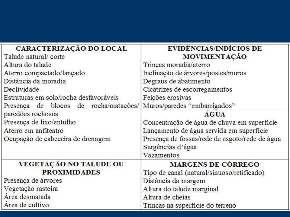 A partir da década de 1990, foi firmado um contrato com a Fundação Ceciliano Abel de Almeida, para o mapeamento das área de risco geológico em encostas no município de Vitória-ES PROJETO MAPENCO
