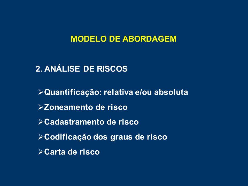 MODELO DE ABORDAGEM 2. ANÁLISE DE RISCOS  Quantificação: relativa e/ou absoluta  Zoneamento de risco  Cadastramento de risco  Codificação dos grau
