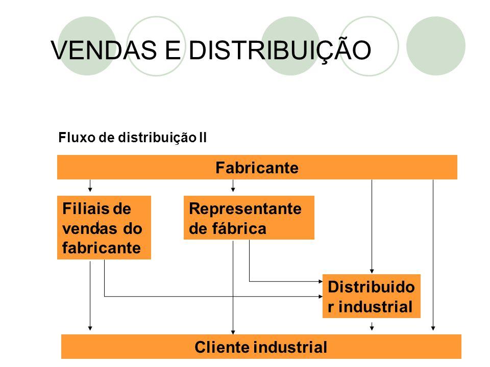 VENDAS E DISTRIBUIÇÃO Fluxo de distribuição II Fabricante Filiais de vendas do fabricante Cliente industrial Representante de fábrica Distribuido r in