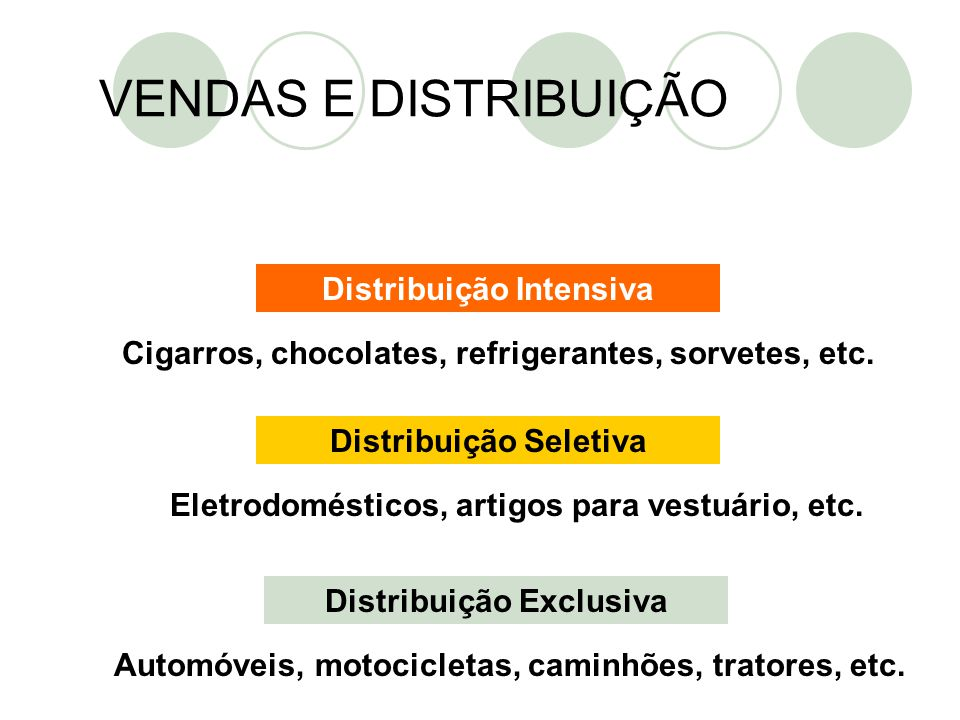 VENDAS E DISTRIBUIÇÃO Distribuição Intensiva Distribuição Seletiva Distribuição Exclusiva Cigarros, chocolates, refrigerantes, sorvetes, etc. Eletrodo