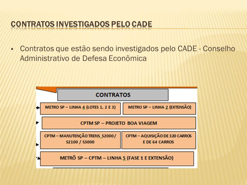  Contratos que estão sendo investigados pelo CADE - Conselho Administrativo de Defesa Econômica