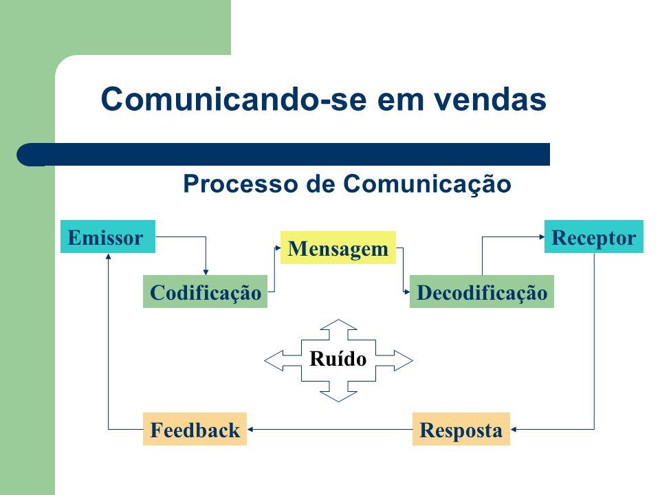 Comunicando-se em vendas Codificação Mensagem Decodificação Receptor Ruído FeedbackResposta Emissor Processo de Comunicação
