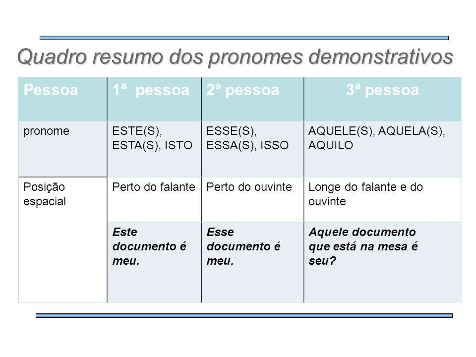 Quadro resumo dos pronomes demonstrativos Pessoa1ª pessoa2ª pessoa3ª pessoa pronomeESTE(S), ESTA(S), ISTO ESSE(S), ESSA(S), ISSO AQUELE(S), AQUELA(S),