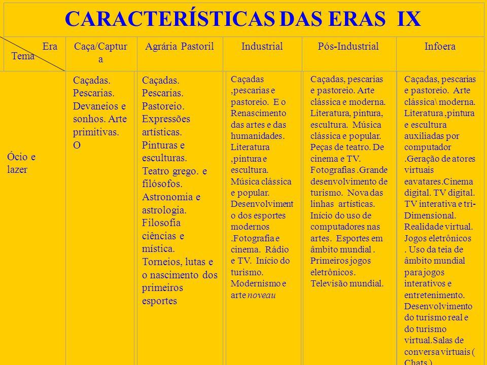 CARACTERÍSTICAS DAS ERAS IX Era Tema Caça/Captur a Agrária PastorilIndustrialPós-IndustrialInfoera Ócio e lazer Caçadas.