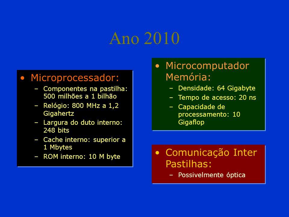 Ano 2010 •Microprocessador: –Componentes na pastilha: 500 milhões a 1 bilhão –Relógio: 800 MHz a 1,2 Gigahertz –Largura do duto interno: 248 bits –Cache interno: superior a 1 Mbytes –ROM interno: 10 M byte •Microprocessador: –Componentes na pastilha: 500 milhões a 1 bilhão –Relógio: 800 MHz a 1,2 Gigahertz –Largura do duto interno: 248 bits –Cache interno: superior a 1 Mbytes –ROM interno: 10 M byte •Microcomputador Memória: –Densidade: 64 Gigabyte –Tempo de acesso: 20 ns –Capacidade de processamento: 10 Gigaflop •Microcomputador Memória: –Densidade: 64 Gigabyte –Tempo de acesso: 20 ns –Capacidade de processamento: 10 Gigaflop •Comunicação Inter Pastilhas: –Possivelmente óptica •Comunicação Inter Pastilhas: –Possivelmente óptica