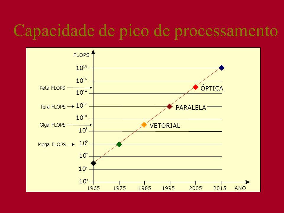 Capacidade de pico de processamento ÓPTICA VETORIAL 18 16 14 12 10 8 6 4 2 0 FLOPS 10 196519751985199520052015ANO PARALELA Peta FLOPS Tera FLOPS Giga FLOPS Mega FLOPS