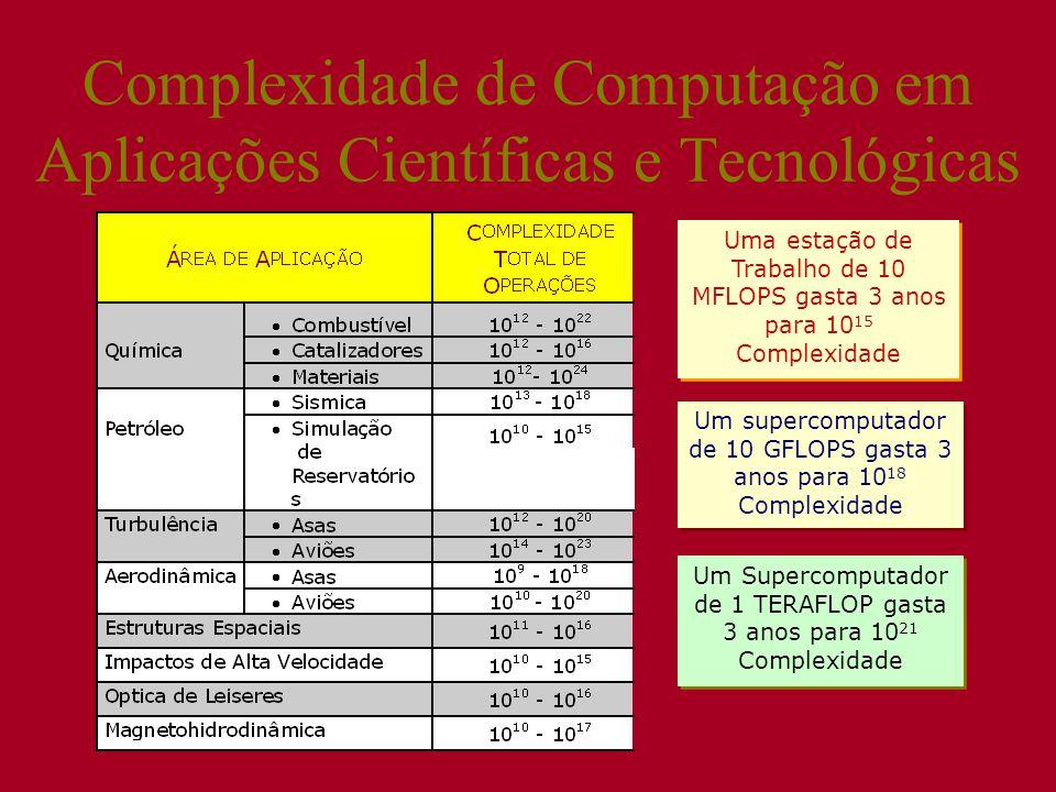 Complexidade de Computação em Aplicações Científicas e Tecnológicas Uma estação de Trabalho de 10 MFLOPS gasta 3 anos para 10 15 Complexidade Um supercomputador de 10 GFLOPS gasta 3 anos para 10 18 Complexidade Um Supercomputador de 1 TERAFLOP gasta 3 anos para 10 21 Complexidade