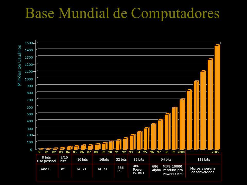 Base Mundial de Computadores