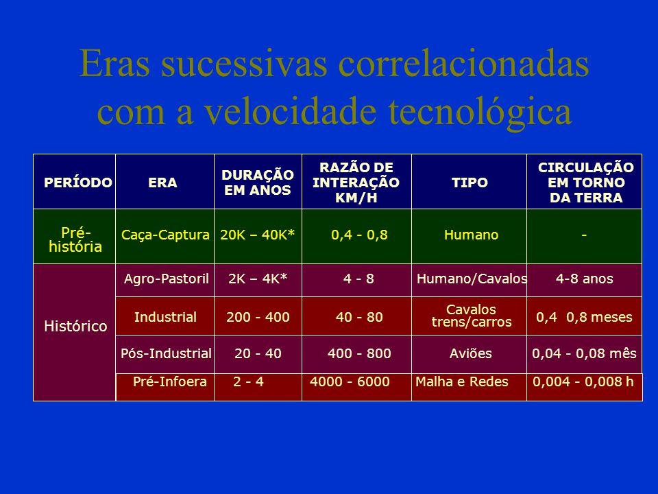 Eras sucessivas correlacionadas com a velocidade tecnológica Pré- história Caça-Captura0,4 - 0,8Humano- Agro-Pastoril4 - 8Humano/Cavalos4-8 anos Histórico PERÍODOERA RAZÃO DE INTERAÇÃO KM/H TIPO CIRCULAÇÃO EM TORNO DA TERRA DURAÇÃO EM ANOS 20K – 40K* 2K – 4K* Pós-Industrial400 - 800Aviões0,04 - 0,08 mês20 - 40 Pré-Infoera4000 - 6000Malha e Redes 0,004 - 0,008 h2 - 4 Industrial40 - 80 Cavalos trens/carros 0,4 0,8 meses200 - 400