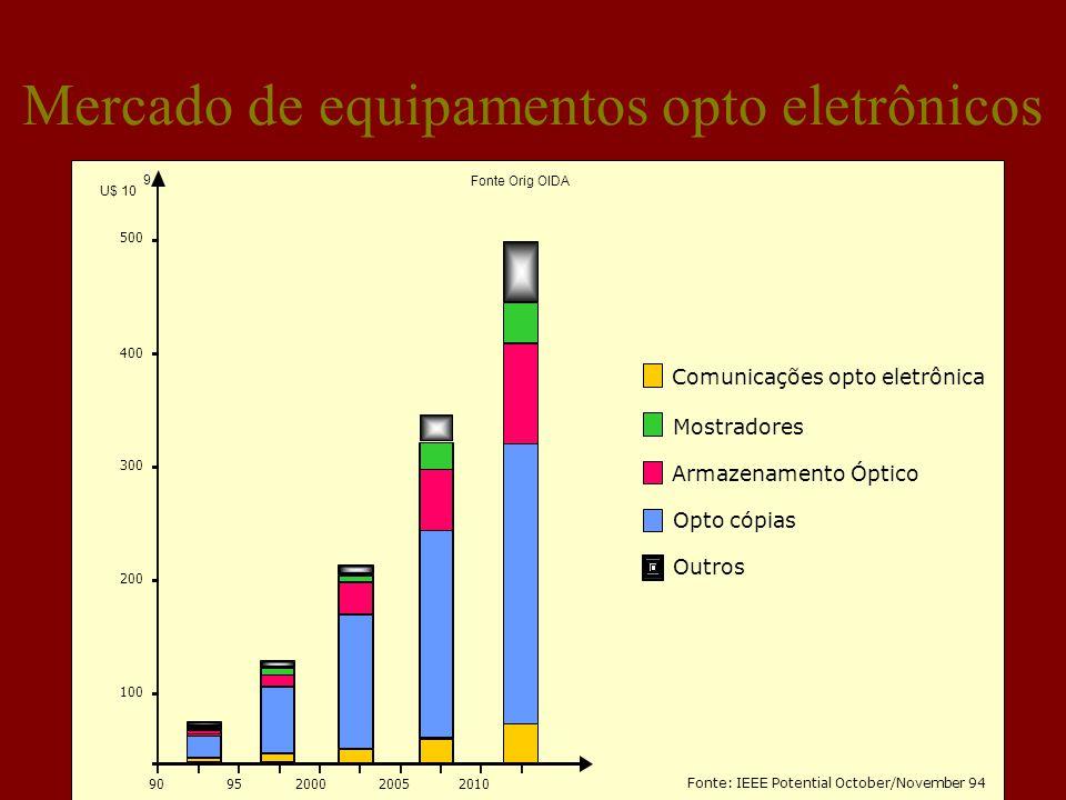 Mercado de equipamentos opto eletrônicos Fonte: IEEE Potential October/November 94 Opto cópias Outros Armazenamento Óptico Mostradores Comunicações opto eletrônica 9095200020052010 100 200 300 400 500 Fonte Orig OIDA U$ 10 9