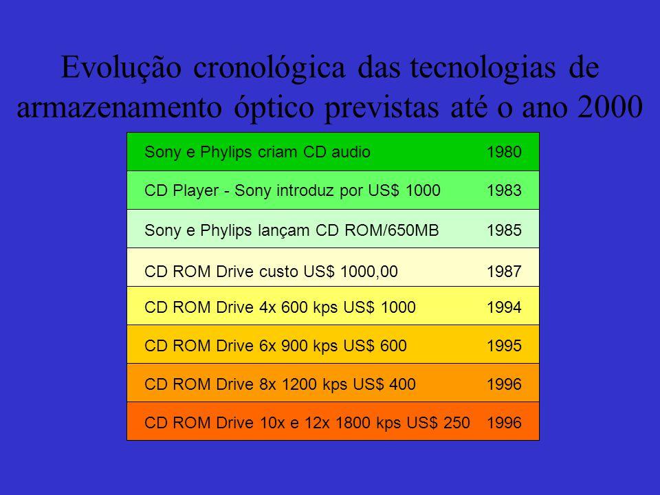 Evolução cronológica das tecnologias de armazenamento óptico previstas até o ano 2000 Sony e Phylips criam CD audio1980 CD Player - Sony introduz por US$ 10001983 Sony e Phylips lançam CD ROM/650MB1985 CD ROM Drive custo US$ 1000,001987 CD ROM Drive 4x 600 kps US$ 10001994 CD ROM Drive 6x 900 kps US$ 6001995 CD ROM Drive 8x 1200 kps US$ 4001996 CD ROM Drive 10x e 12x 1800 kps US$ 2501996