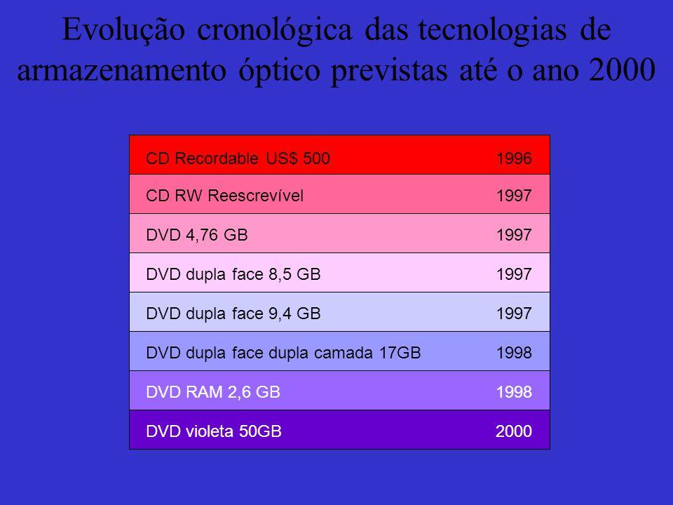 Evolução cronológica das tecnologias de armazenamento óptico previstas até o ano 2000 CD Recordable US$ 5001996 CD RW Reescrevível1997 DVD 4,76 GB1997 DVD dupla face 8,5 GB1997 DVD dupla face 9,4 GB1997 DVD dupla face dupla camada 17GB1998 DVD RAM 2,6 GB1998 DVD violeta 50GB2000
