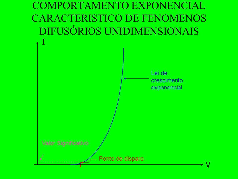 COMPORTAMENTO EXPONENCIAL CARACTERISTICO DE FENOMENOS DIFUSÓRIOS UNIDIMENSIONAIS V I Lei de crescimento exponencial Ponto de disparo Valor Significativo