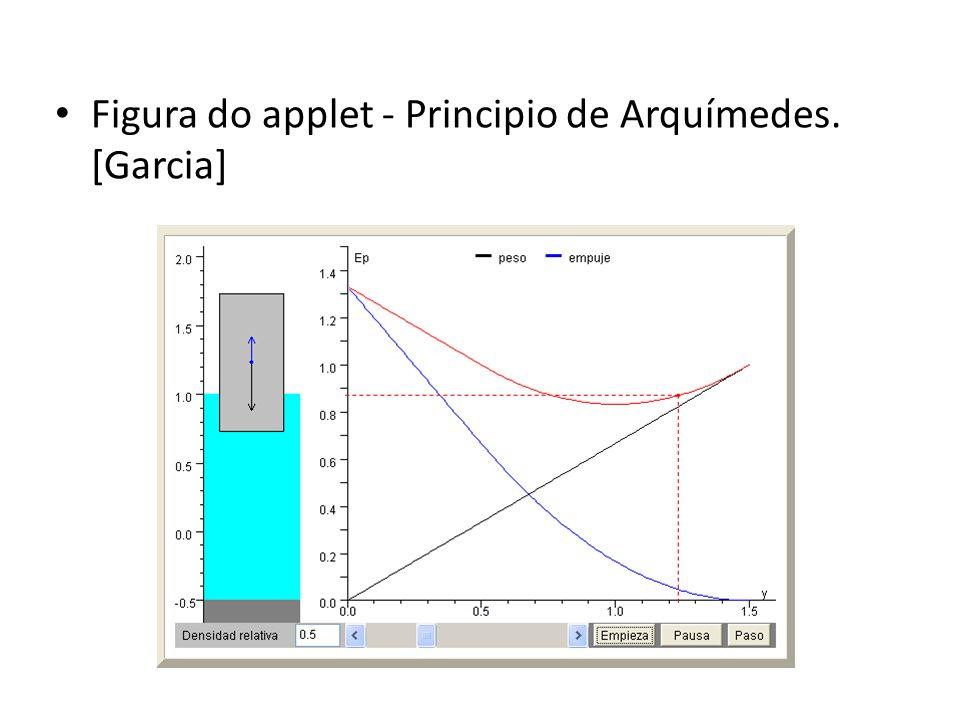 • Figura do applet - Principio de Arquímedes. [Garcia]