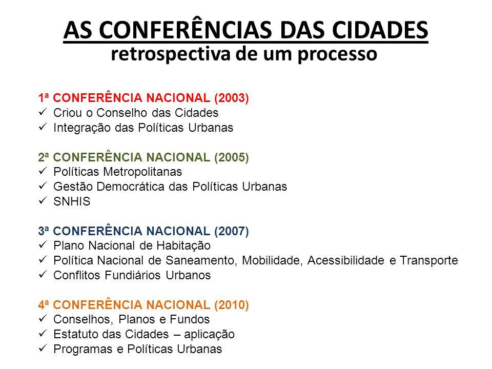 1ª CONFERÊNCIA NACIONAL (2003)  Criou o Conselho das Cidades  Integração das Políticas Urbanas 2ª CONFERÊNCIA NACIONAL (2005)  Políticas Metropolit
