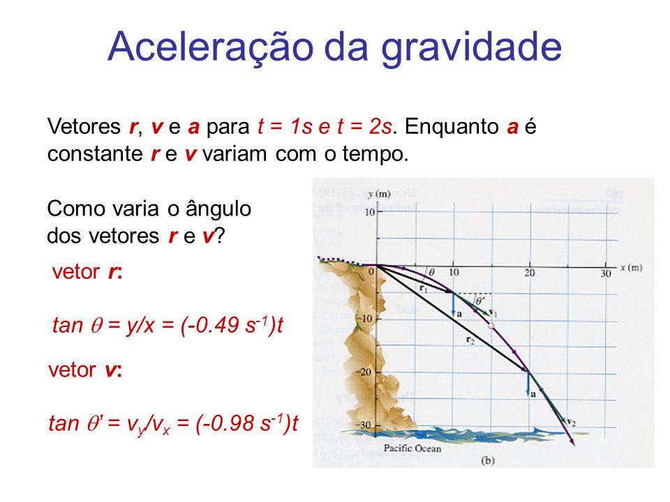 Aceleração da gravidade Como varia o ângulo dos vetores r e v? vetor r: tan  = y/x = (-0.49 s -1 )t vetor v: tan  ' = v y /v x = (-0.98 s -1 )t Veto