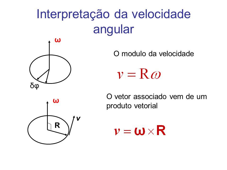 ω δφ ω v R O modulo da velocidade O vetor associado vem de um produto vetorial Interpretação da velocidade angular