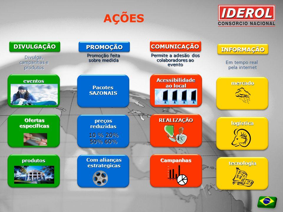 Internet logística FLUXO DE SERVIÇOS Representantes Atendimento Clientes T.I. Clientes