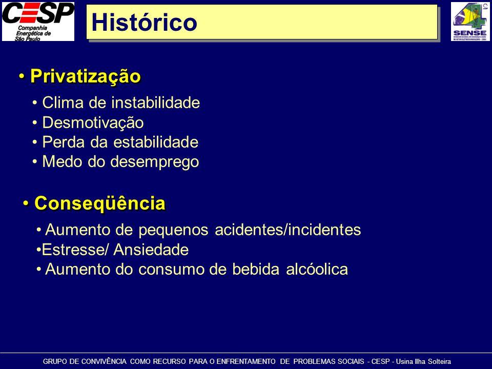 Histórico • Privatização GRUPO DE CONVIVÊNCIA COMO RECURSO PARA O ENFRENTAMENTO DE PROBLEMAS SOCIAIS - CESP - Usina Ilha Solteira • Clima de instabili