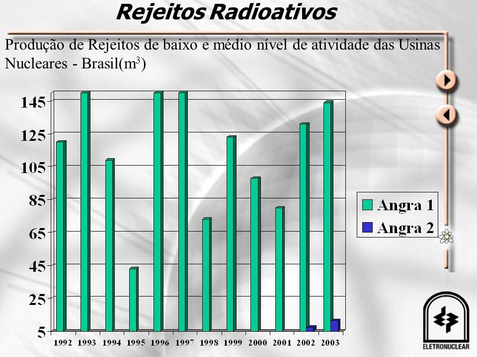 Rejeitos Radioativos Produção de Rejeitos de baixo e médio nível de atividade das Usinas Nucleares - Brasil(m 3 )