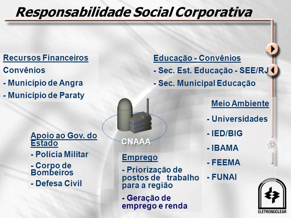 Responsabilidade Social Corporativa Recursos Financeiros Convênios - Município de Angra - Município de Paraty Apoio ao Gov. do Estado - Polícia Milita