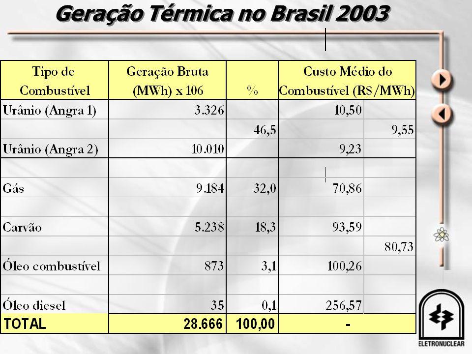 Geração Térmica no Brasil 2003