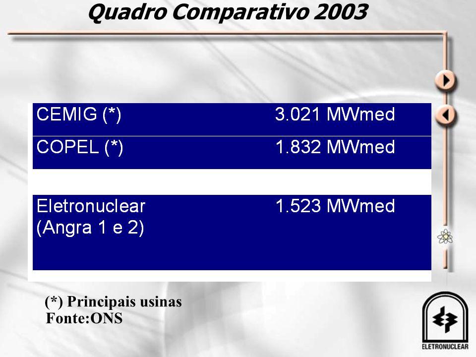 Quadro Comparativo 2003 (*) Principais usinas Fonte:ONS