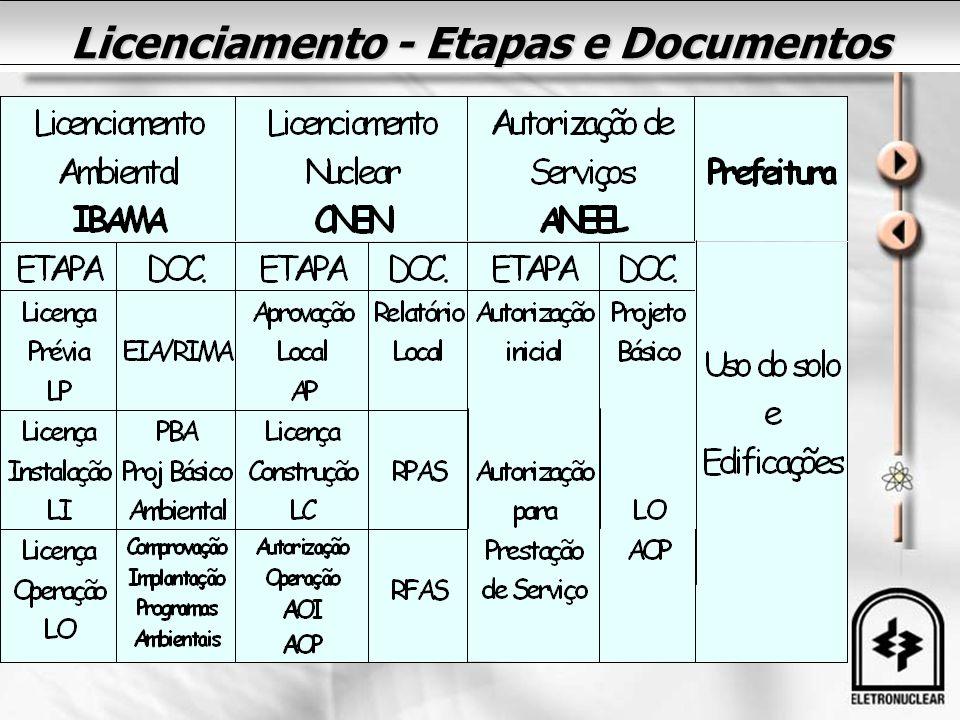 Licenciamento - Etapas e Documentos