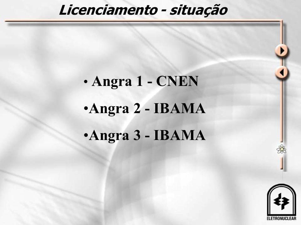 Licenciamento - situação • Angra 1 - CNEN •Angra 2 - IBAMA •Angra 3 - IBAMA
