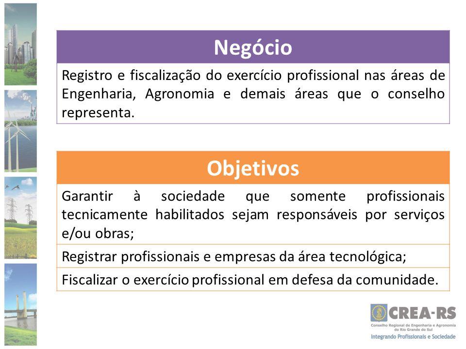 Negócio Registro e fiscalização do exercício profissional nas áreas de Engenharia, Agronomia e demais áreas que o conselho representa.